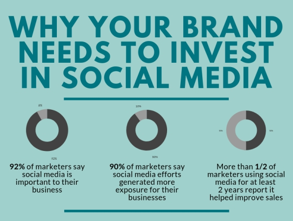 Social media marketing - How To Grow Your Brand On Social Media