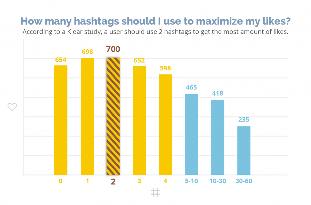 Use relevant hashtags - Increase Reach on Instagram