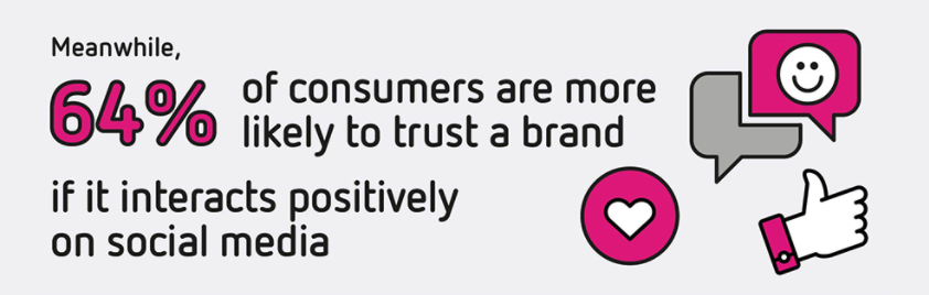 You can easily interact with your customers - How To Grow Your Brand On Social Media